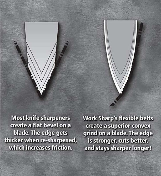 Sharpened with belt technology